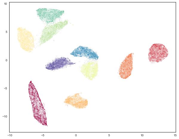 Using UMAP for Clustering — umap 0 3 documentation