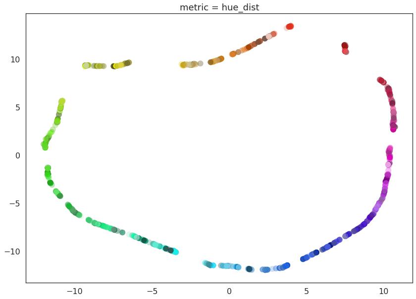Basic UMAP Parameters — umap 0 3 documentation